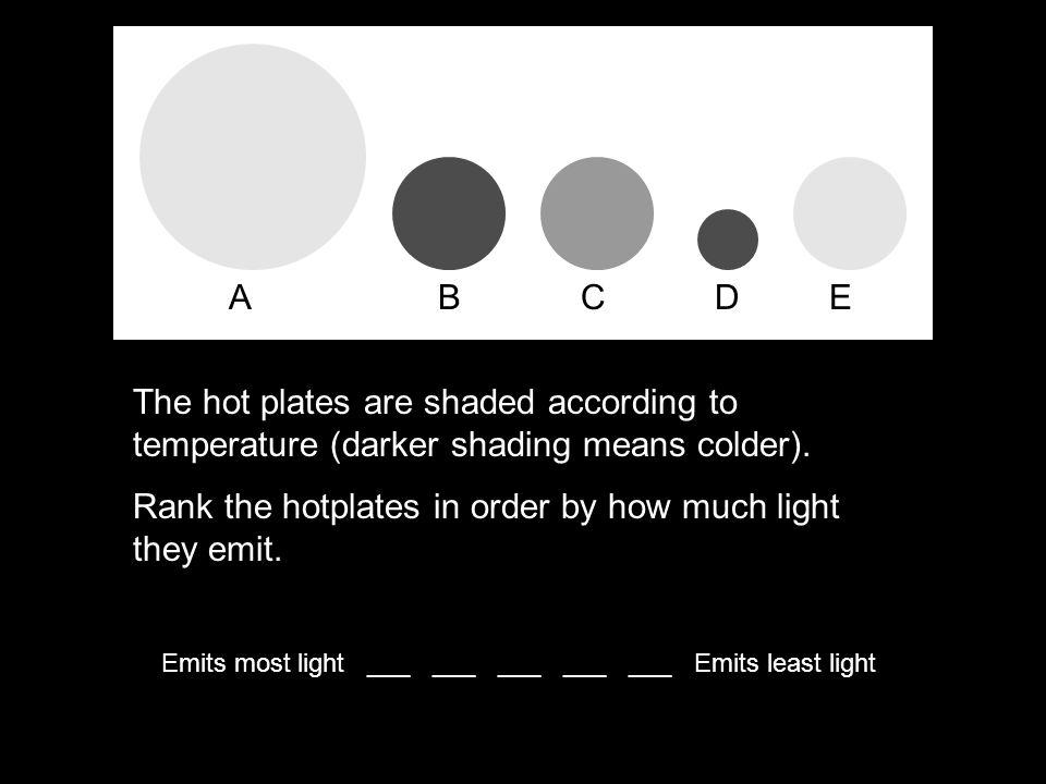 Emits most light ___ ___ ___ ___ ___ Emits least light