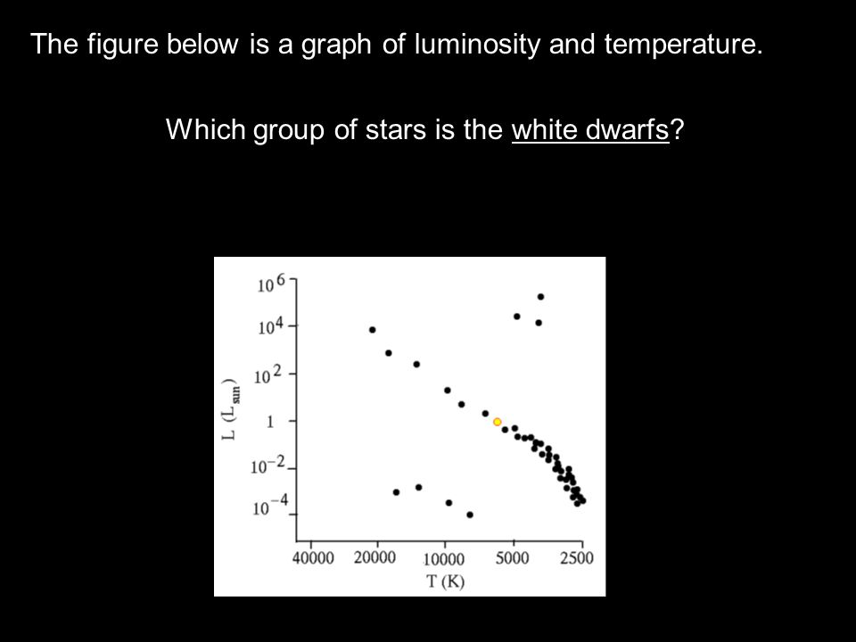 The figure below is a graph of luminosity and temperature.