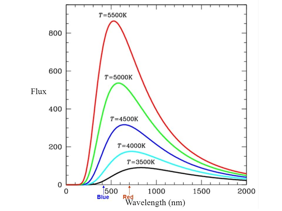 Flux Blue Red Wavelength (nm)