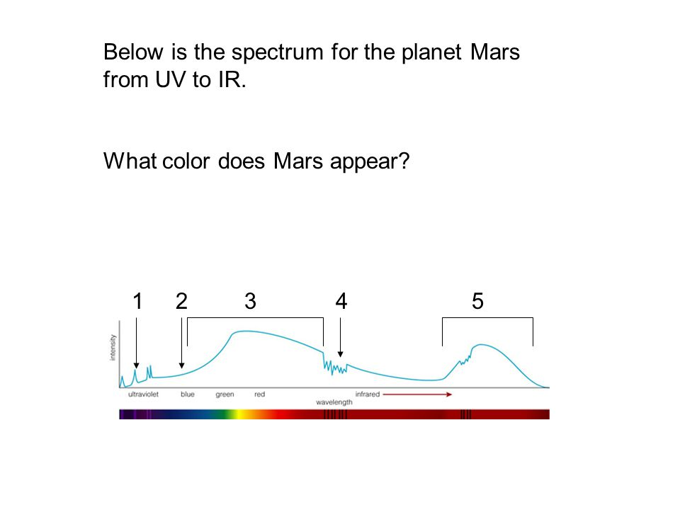 Below is the spectrum for the planet Mars from UV to IR.