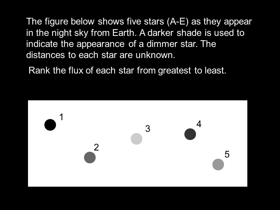 The figure below shows five stars (A-E) as they appear in the night sky from Earth. A darker shade is used to indicate the appearance of a dimmer star. The distances to each star are unknown.