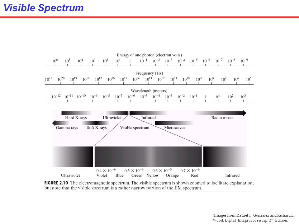 Visible Spectrum (Images from Rafael C. Gonzalez and Richard E.