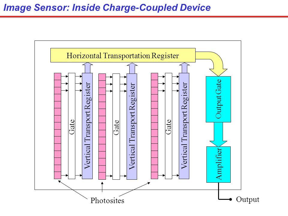 Image Sensor: Inside Charge-Coupled Device