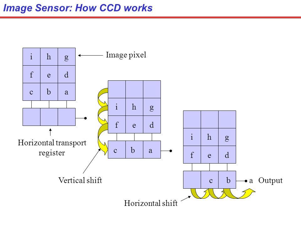Image Sensor: How CCD works