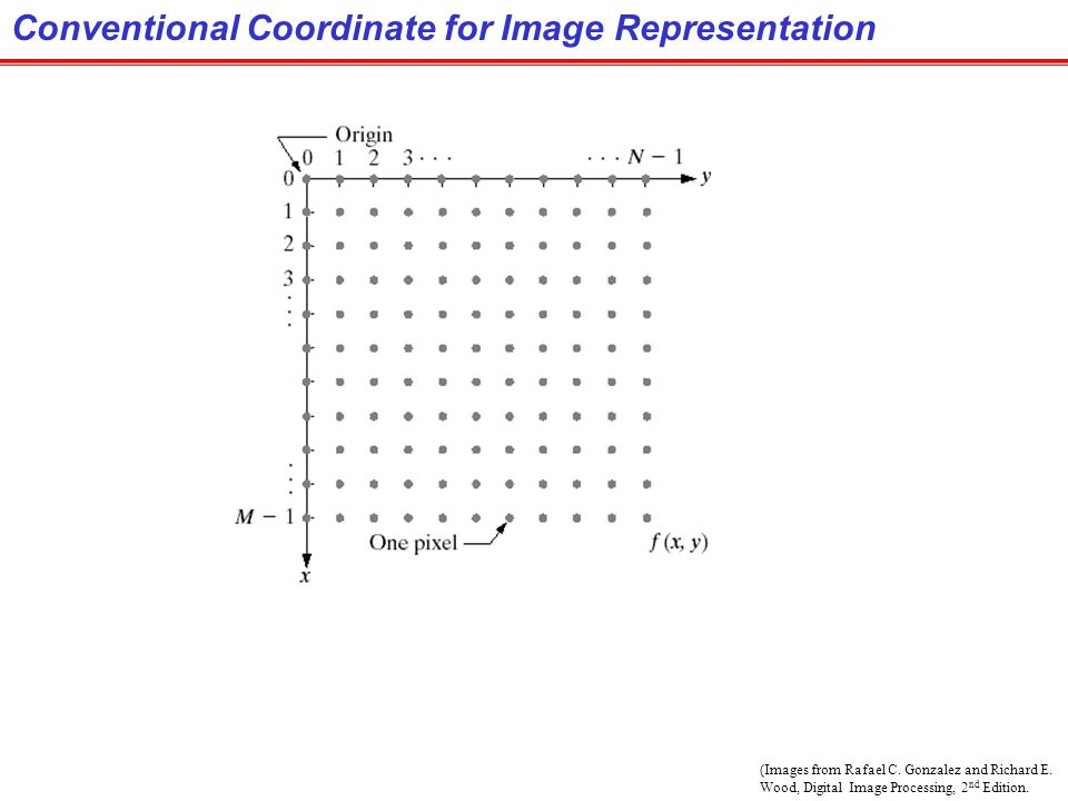 Conventional Coordinate for Image Representation