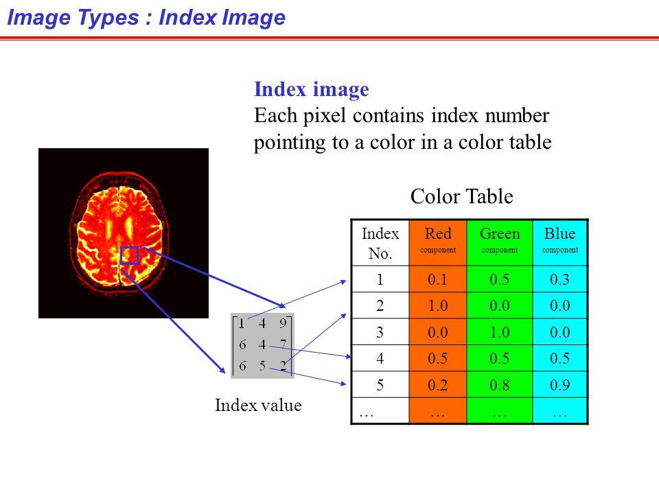 Image Types : Index Image