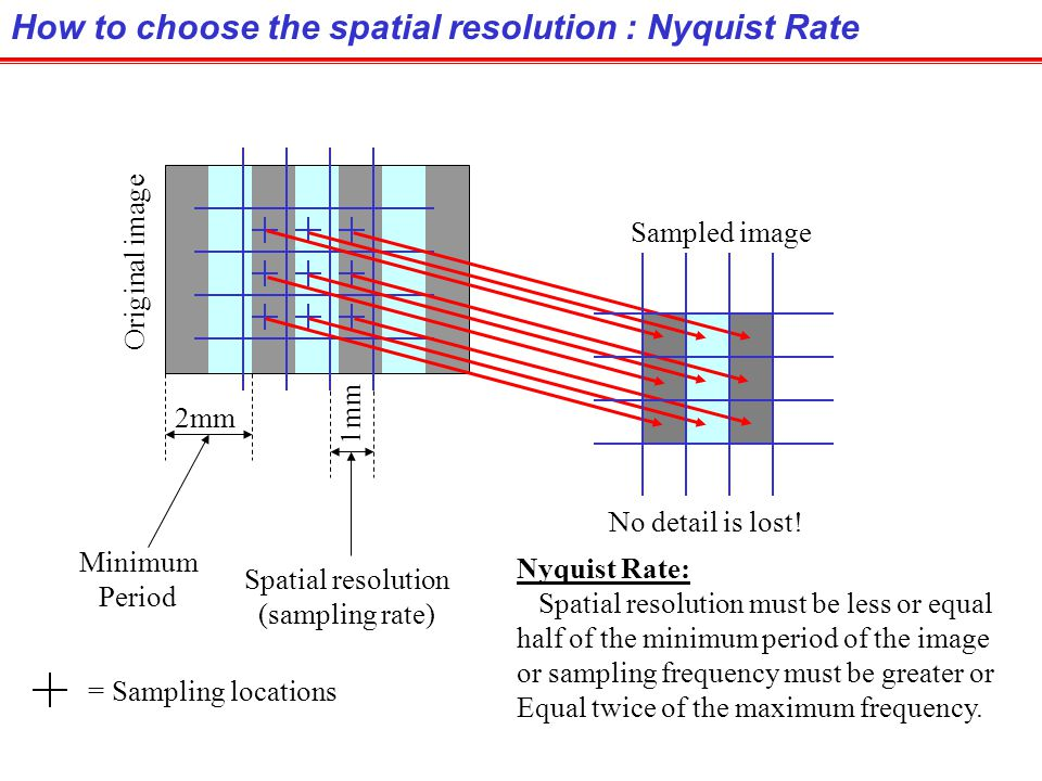 How to choose the spatial resolution : Nyquist Rate