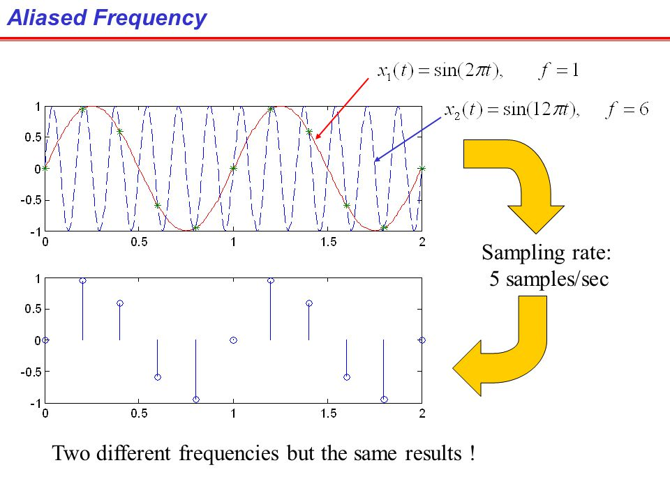 Aliased Frequency Sampling rate: 5 samples/sec Two different frequencies but the same results !