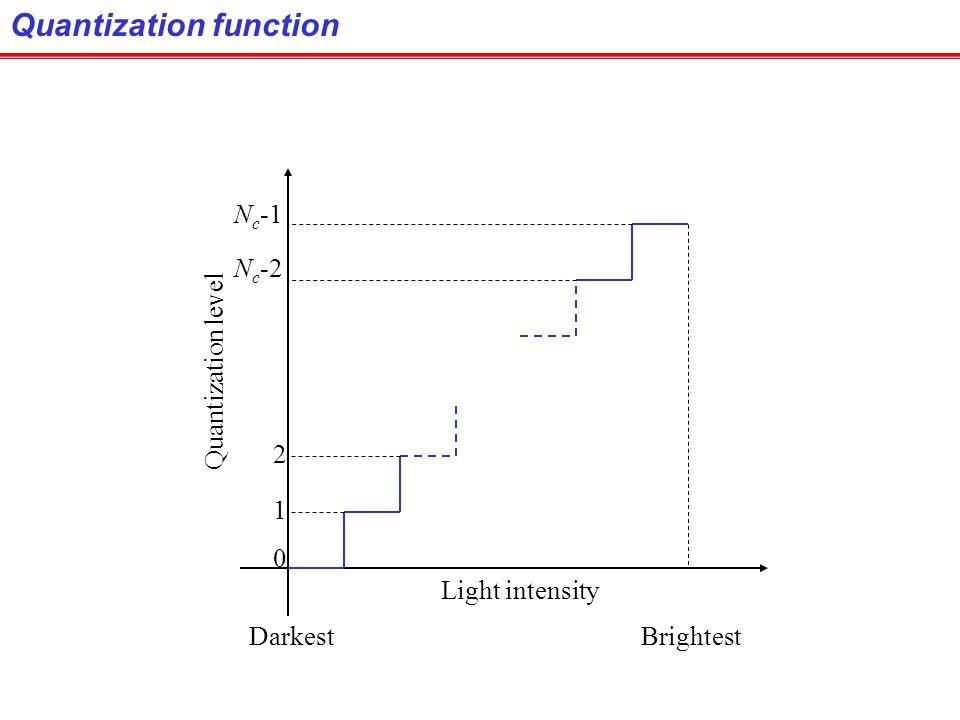Quantization function