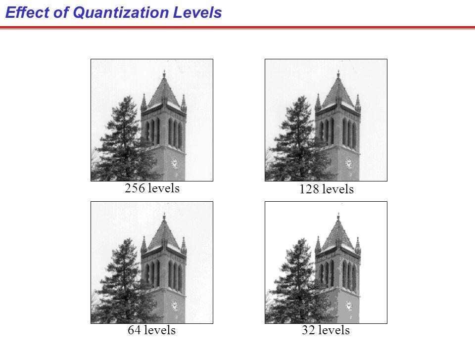 Effect of Quantization Levels