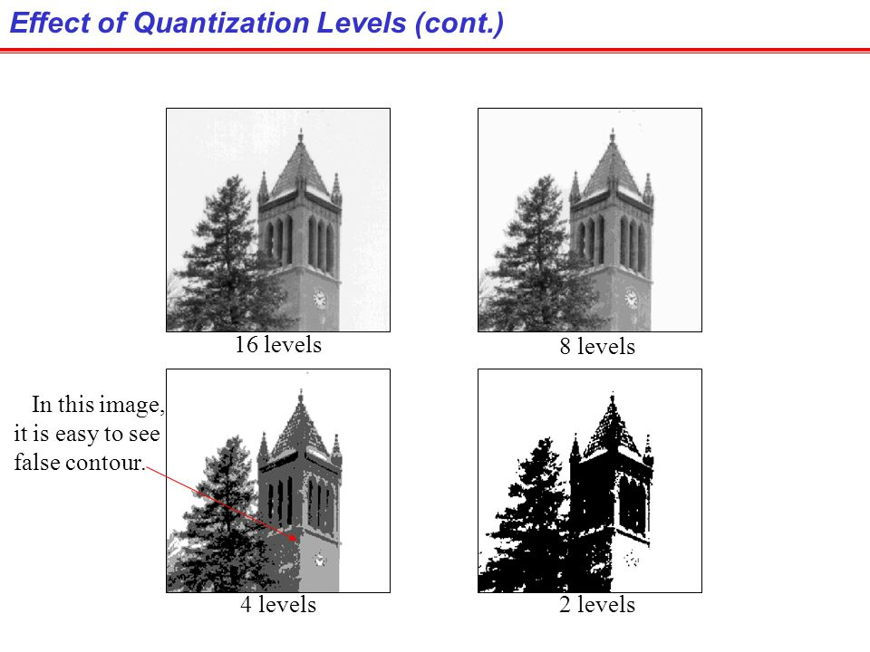Effect of Quantization Levels (cont.)