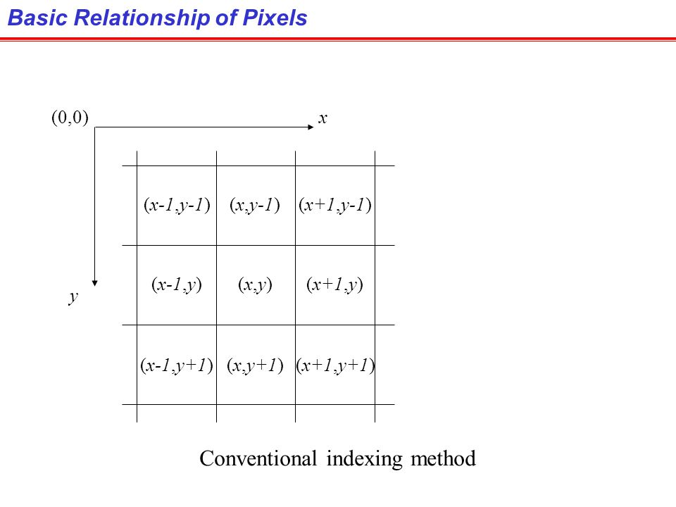 Conventional indexing method