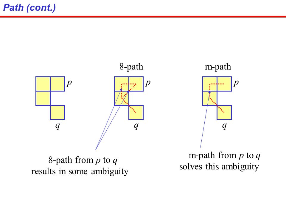 Path (cont.) 8-path. m-path. p. q. p. q. p. q. m-path from p to q. solves this ambiguity. 8-path from p to q.