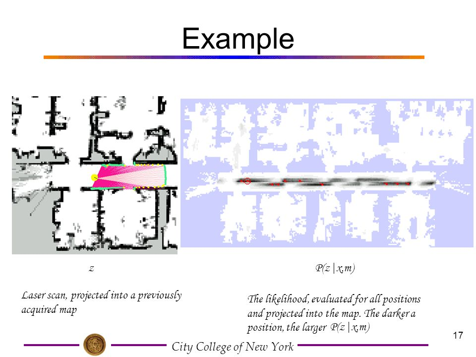 Example z. P(z|x,m) Laser scan, projected into a previously acquired map.