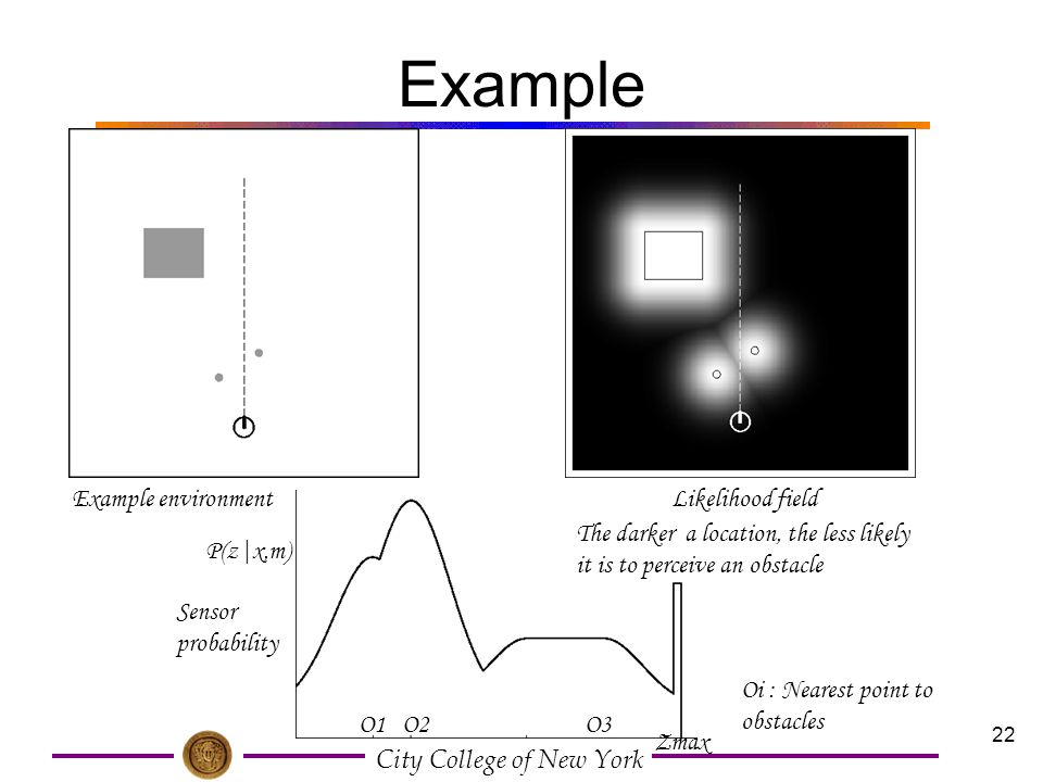 Example Example environment Likelihood field