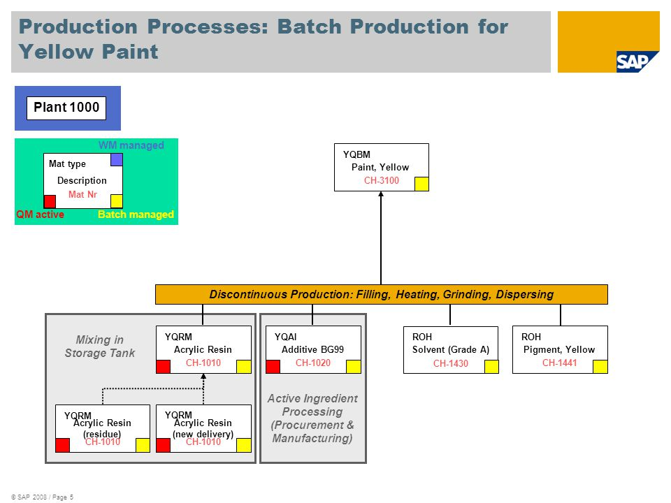Production Processes: Batch Production for Yellow Paint