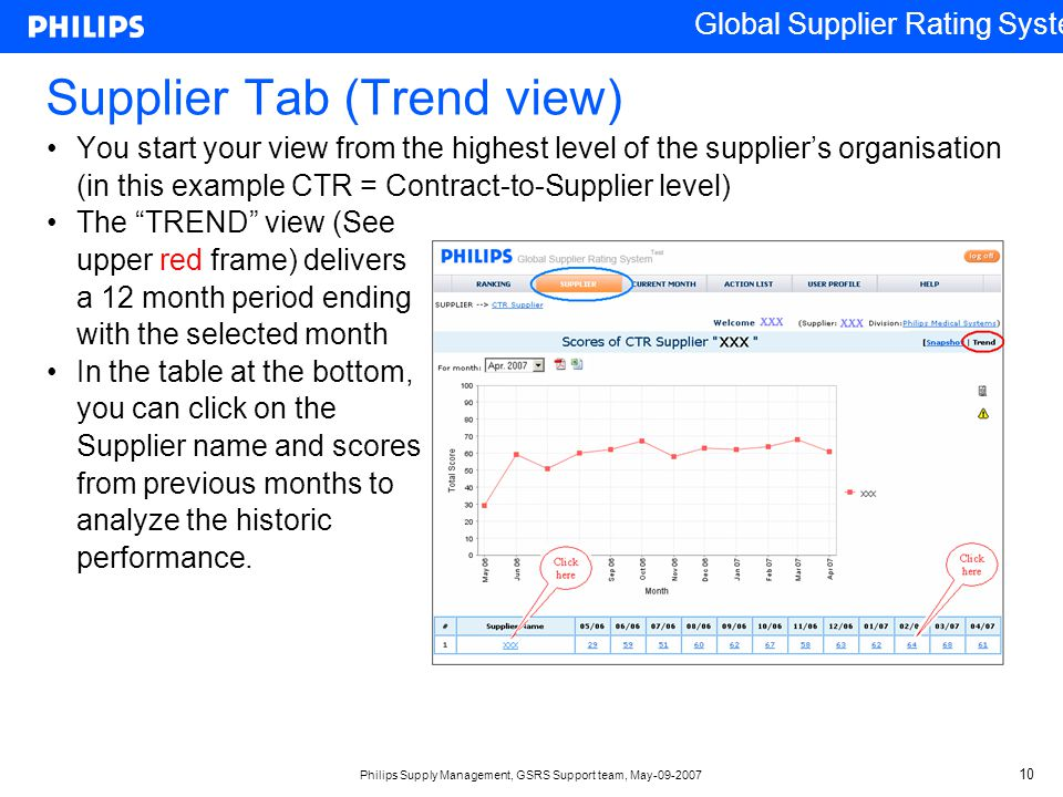Supplier Tab (Trend view)