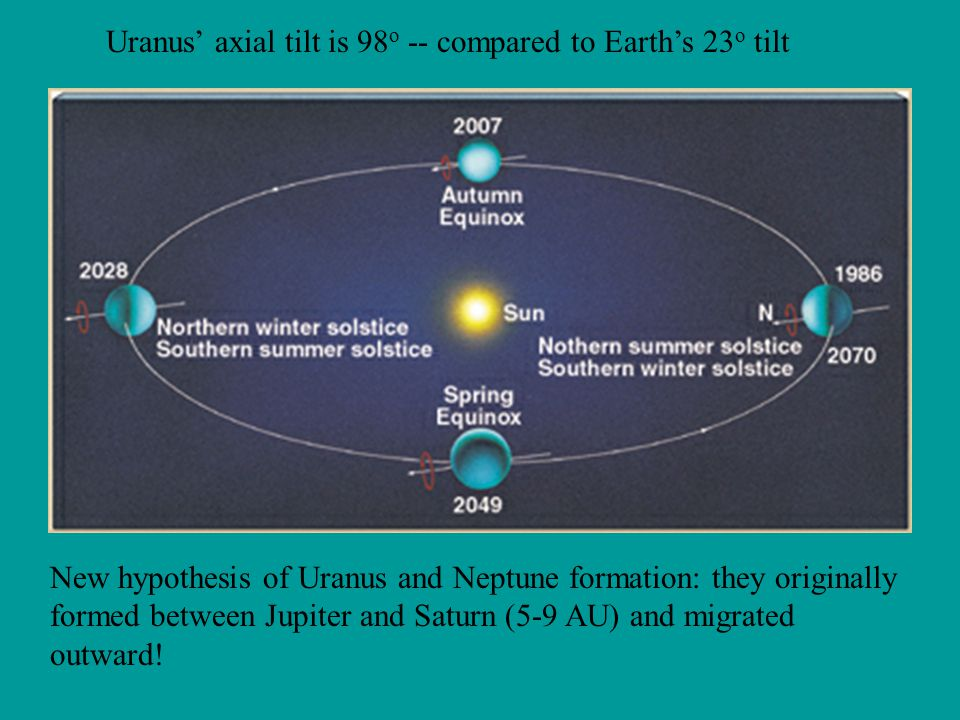 Uranus' axial tilt is 98o -- compared to Earth's 23o tilt