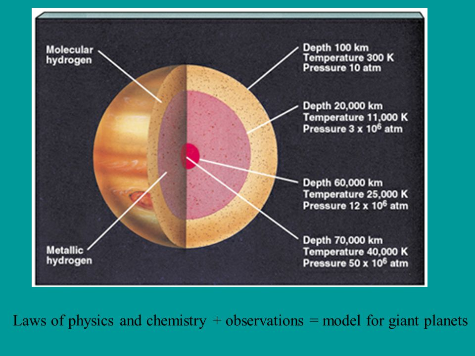 Laws of physics and chemistry + observations = model for giant planets