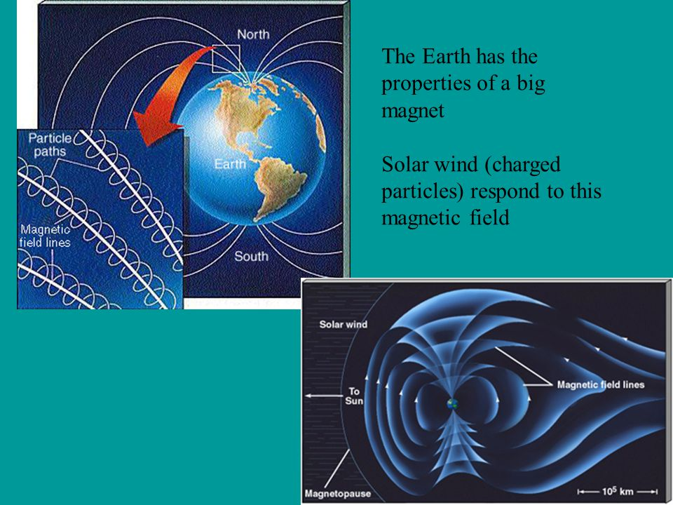 The Earth has the properties of a big magnet