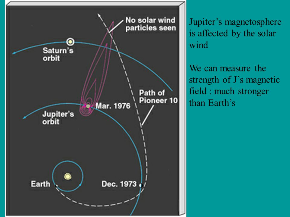 Jupiter's magnetosphere is affected by the solar wind