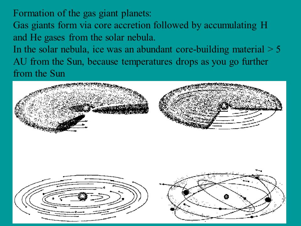 Formation of the gas giant planets: