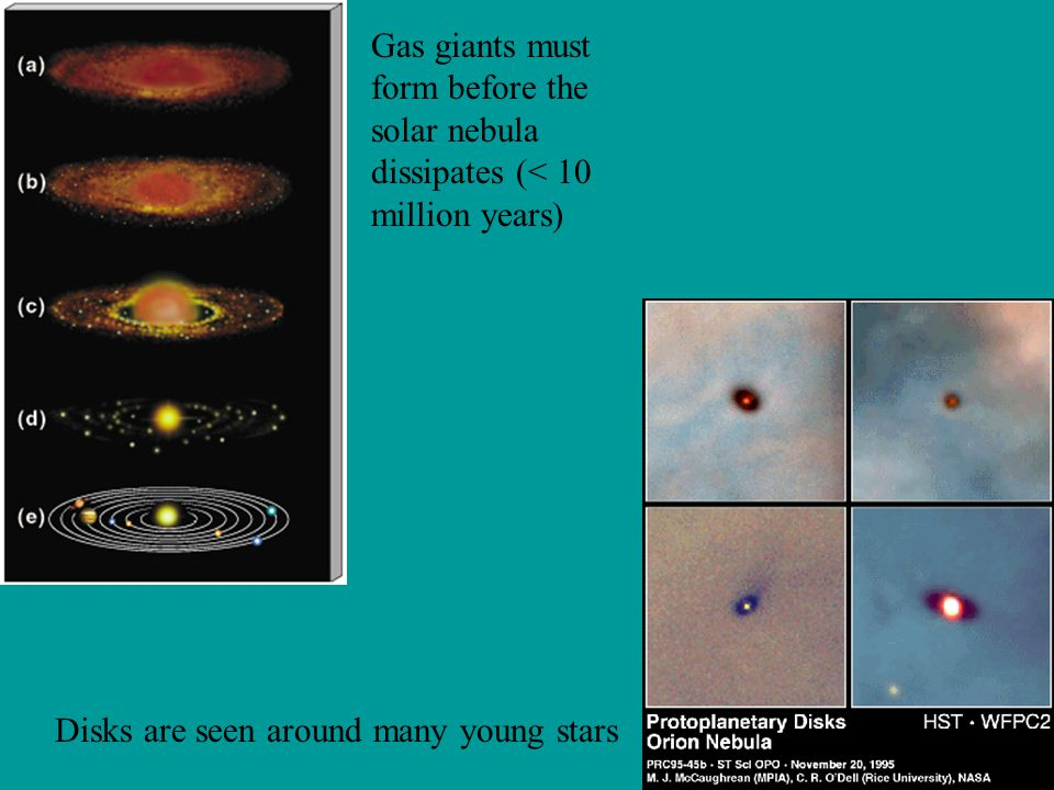 Gas giants must form before the solar nebula dissipates (< 10 million years)