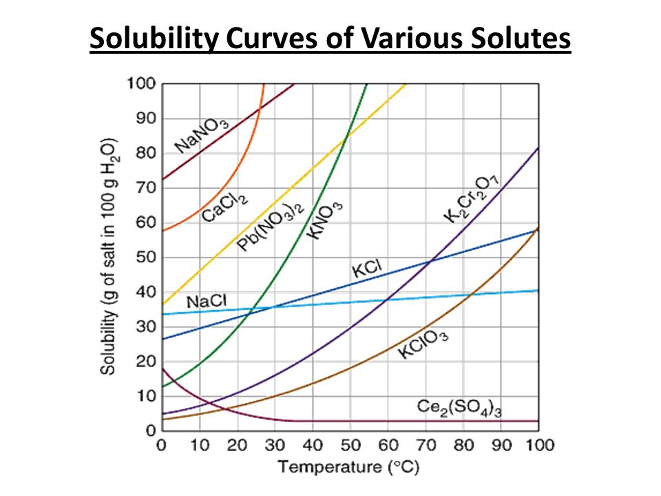 Solubility Curves of Various Solutes