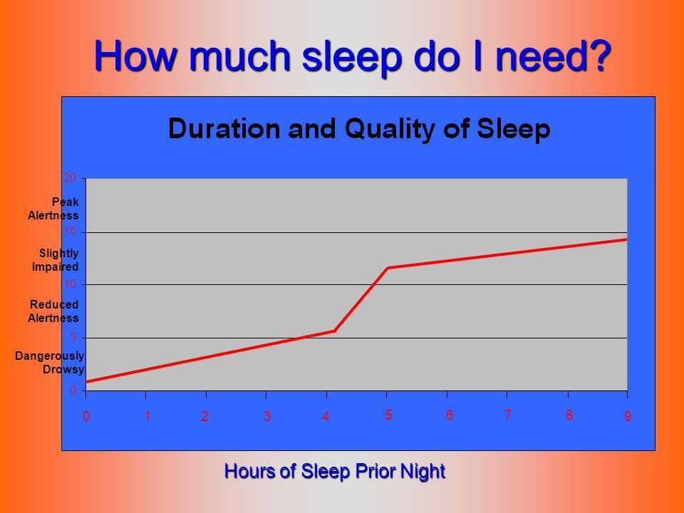 How much sleep do I need Hours of Sleep Prior Night 1 2 3 4 5 6 7 8 9