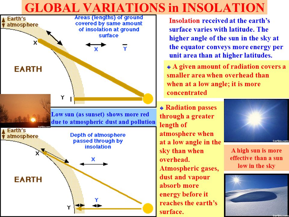 GLOBAL VARIATIONS in INSOLATION