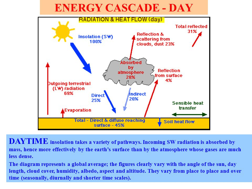ENERGY CASCADE - DAY