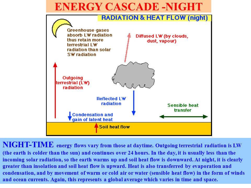 ENERGY CASCADE -NIGHT