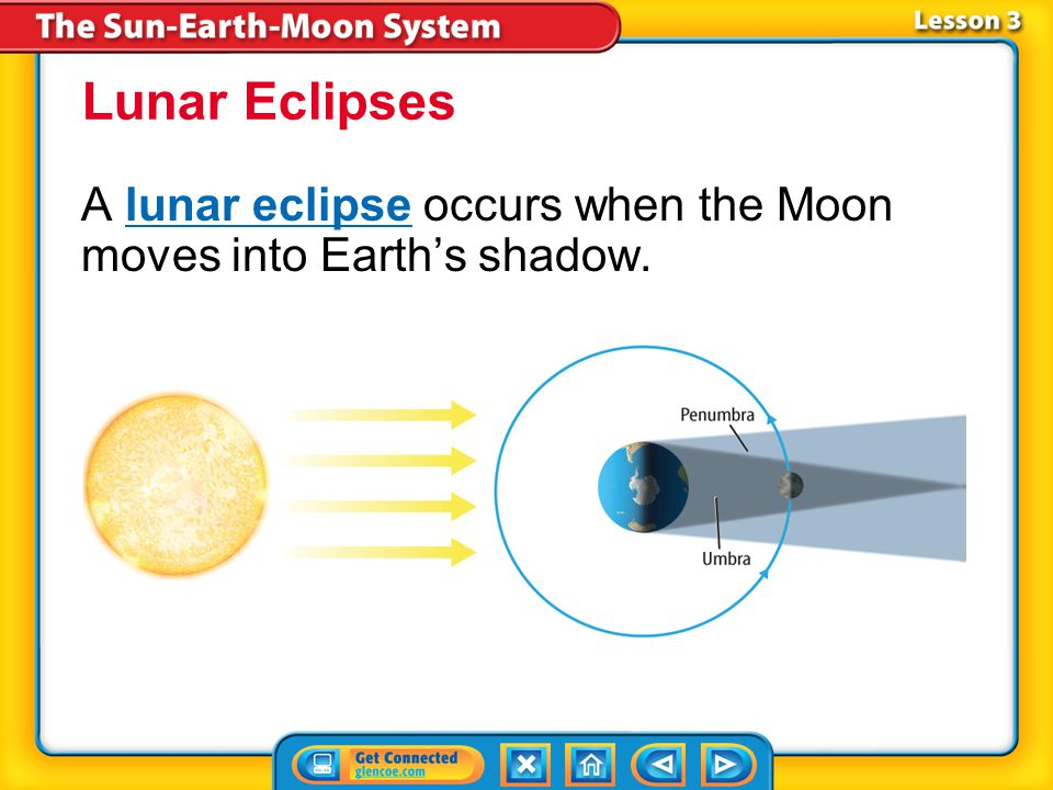 Lunar Eclipses A lunar eclipse occurs when the Moon moves into Earth's shadow. Lesson 3-3