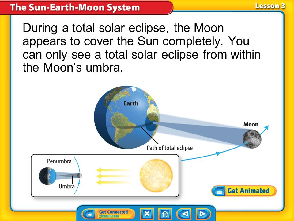 During a total solar eclipse, the Moon appears to cover the Sun completely. You can only see a total solar eclipse from within the Moon's umbra.