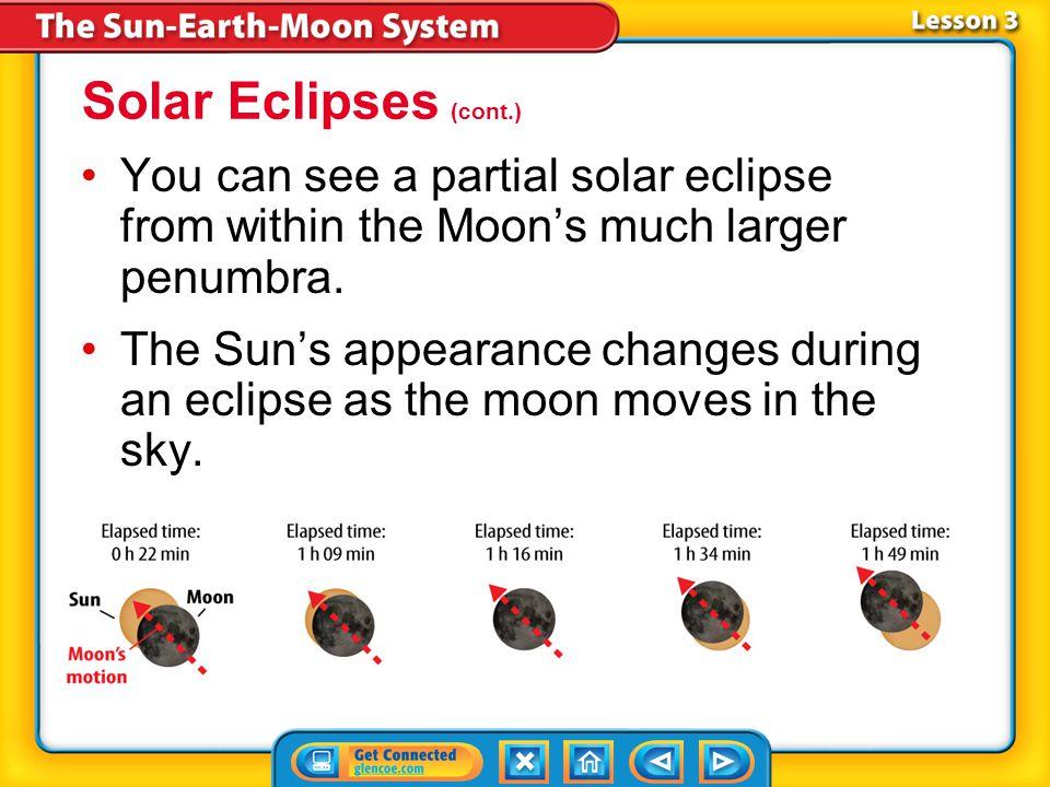 Solar Eclipses (cont.) You can see a partial solar eclipse from within the Moon's much larger penumbra.