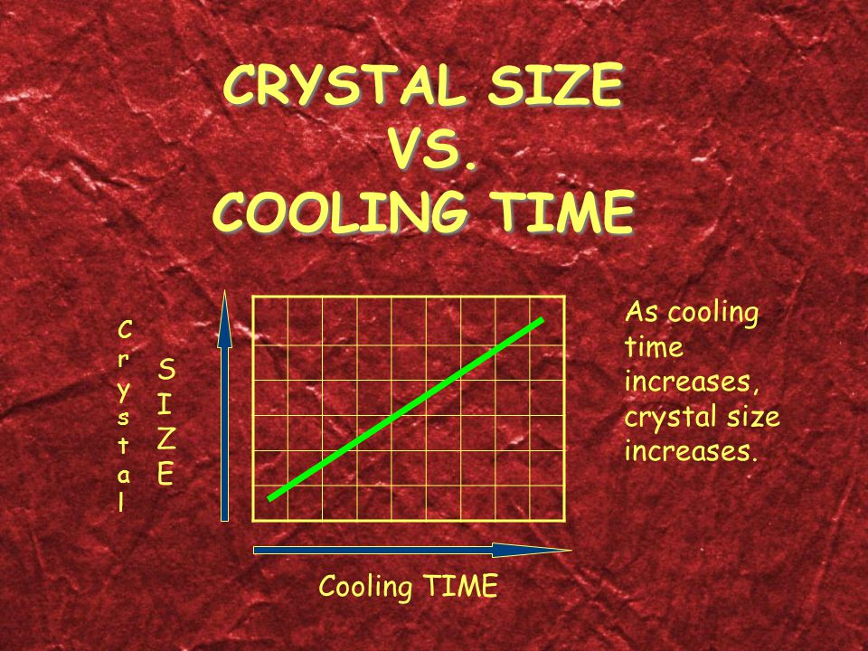 CRYSTAL SIZE VS. COOLING TIME