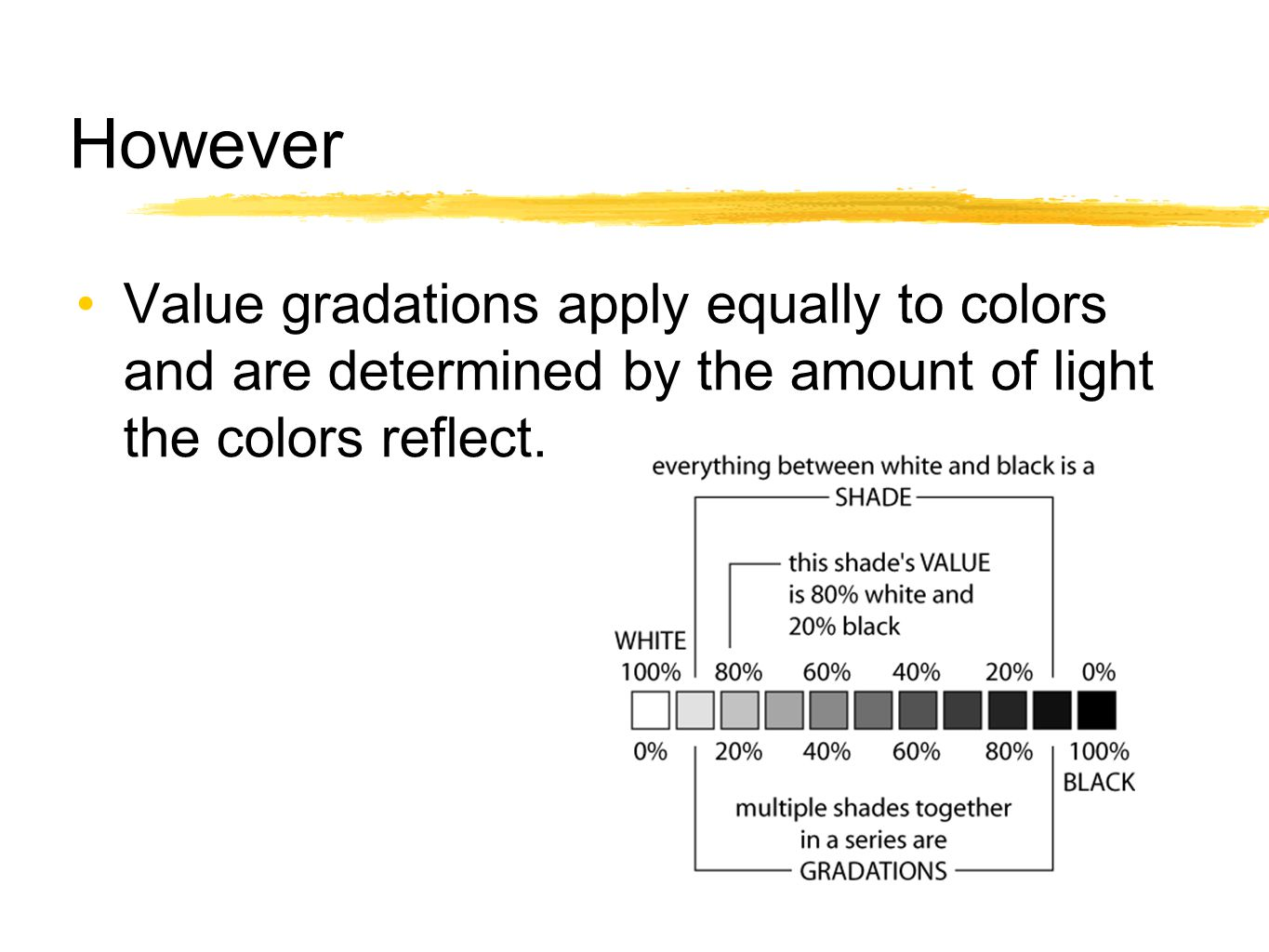 However Value gradations apply equally to colors and are determined by the amount of light the colors reflect.