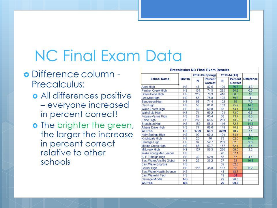 NC Final Exam Data Difference column - Precalculus: