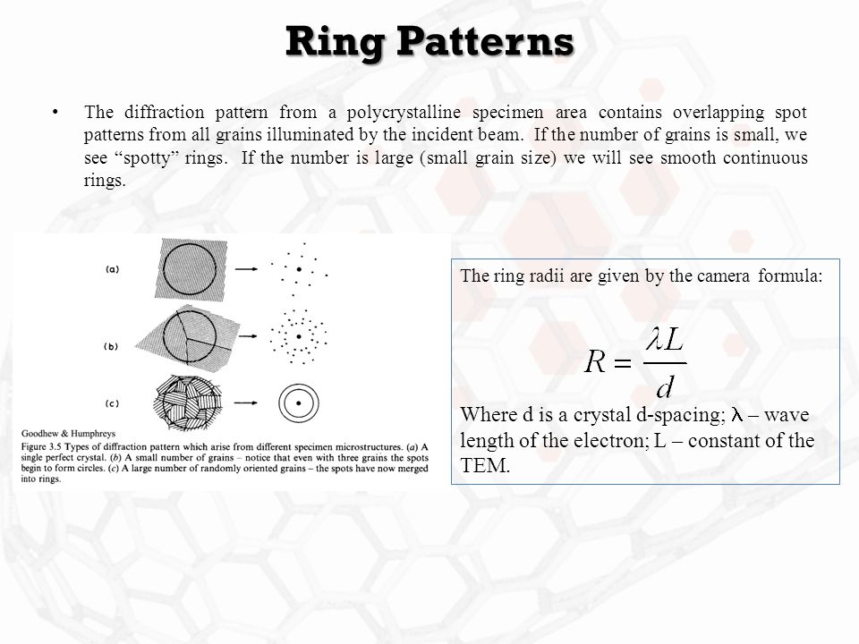 Ring Patterns