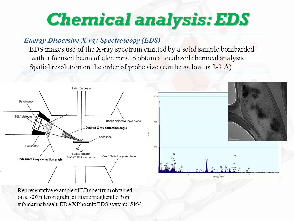 Chemical analysis: EDS