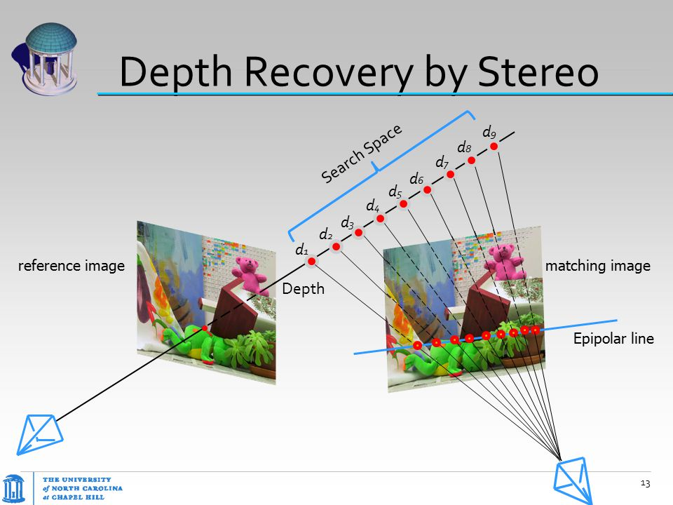 Depth Recovery by Stereo