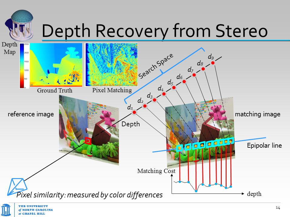 Depth Recovery from Stereo