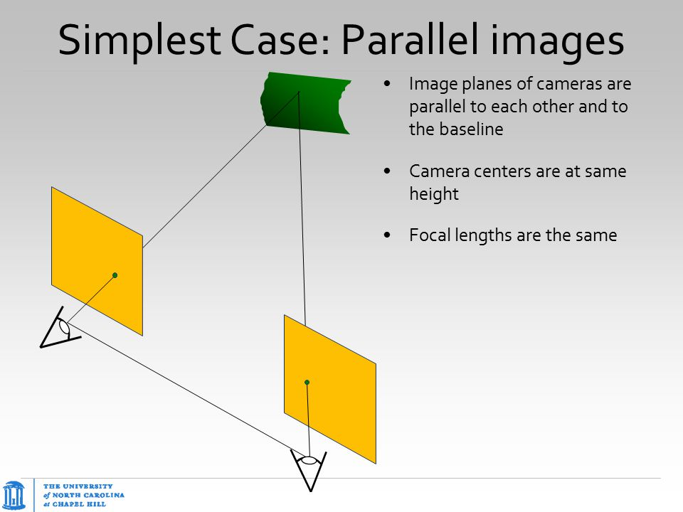 Simplest Case: Parallel images