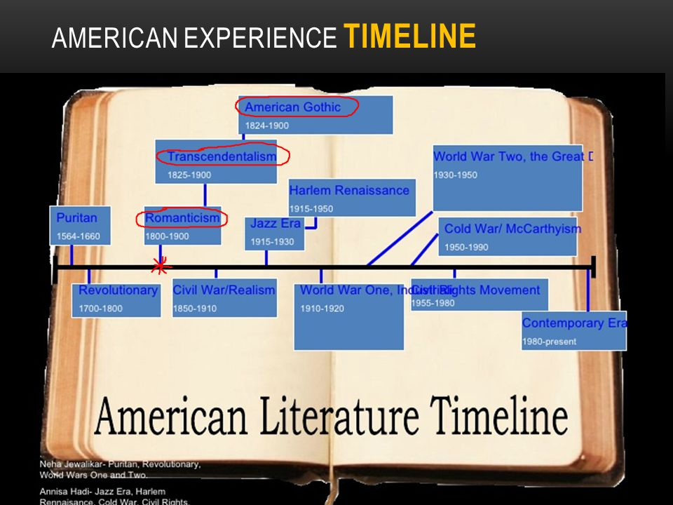 American Experience TIMELINE