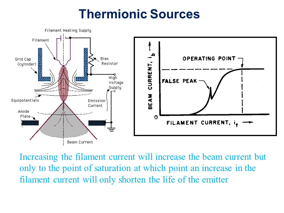 Thermionic Sources