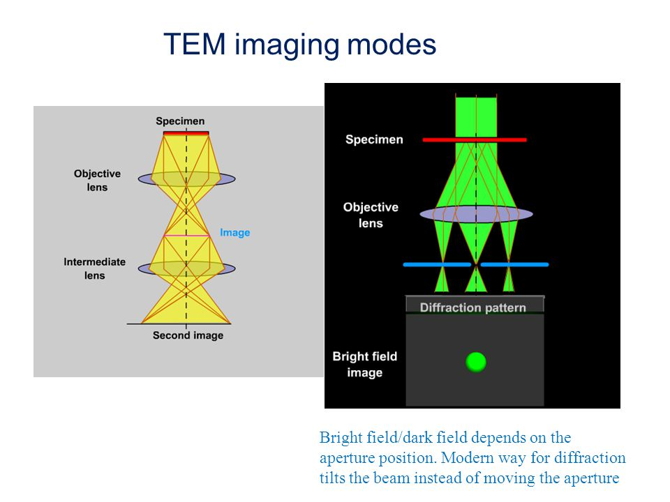 TEM imaging modes Bright field/dark field depends on the aperture position.