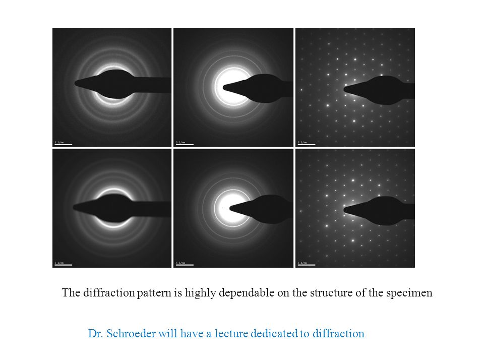 The diffraction pattern is highly dependable on the structure of the specimen