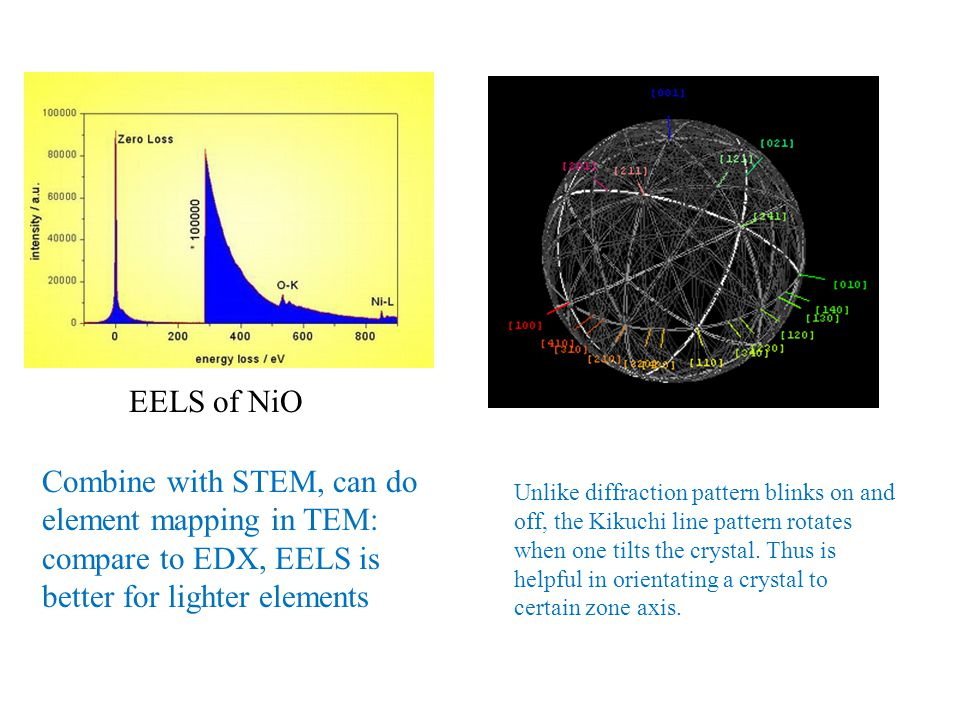 EELS of NiO Combine with STEM, can do element mapping in TEM: compare to EDX, EELS is better for lighter elements.