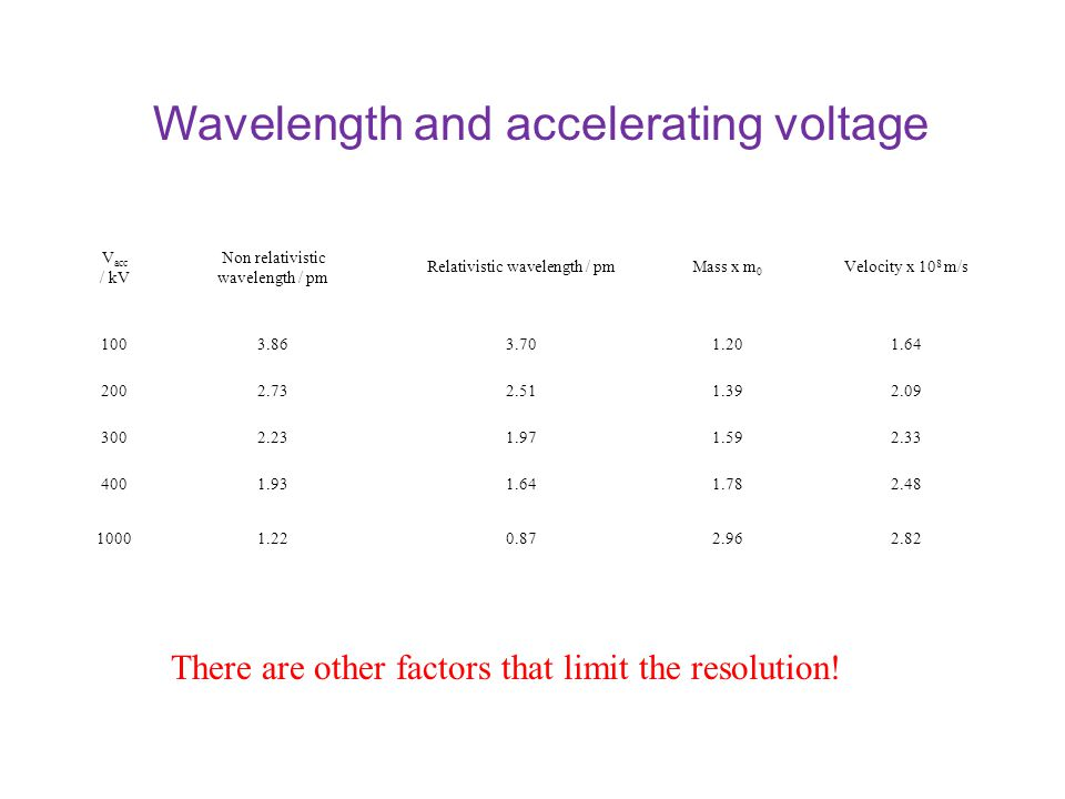Wavelength and accelerating voltage