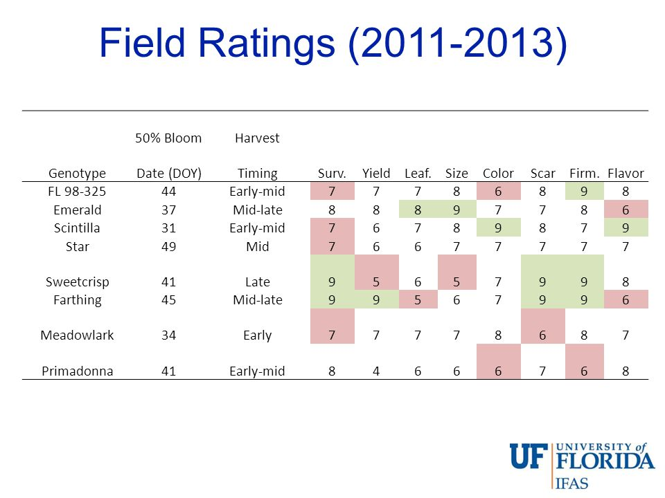 Field Ratings (2011-2013) 50% Bloom Harvest Genotype Date (DOY) Timing